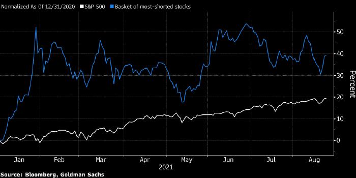 Данные Goldman Sachs и Morgan Stanley объяснили недавнее снижение и последующий взлет S&P 500