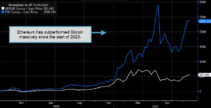 Эфириум бросает вызов биткоину в борьбе за звание главной криптовалюты