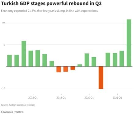 Экономика Турции во втором квартале пережила мощный подъем