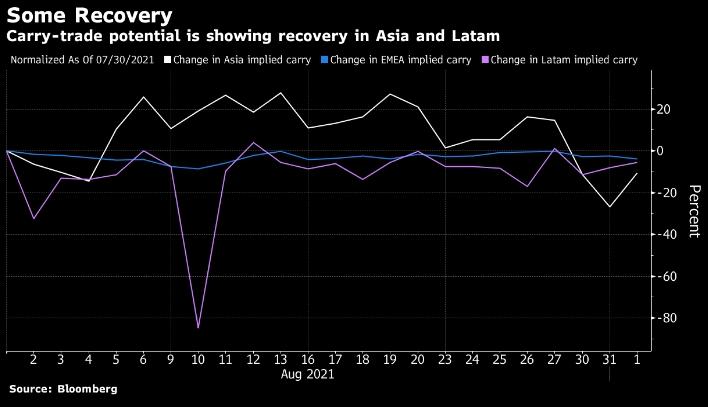 Развивающиеся валюты снова дают заработать