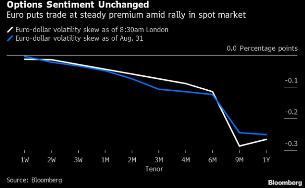 Евро пойдет дальше вверх, если ЕЦБ намекнет на сокращение стимулов