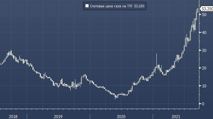 Биржевая цена электричества в Германии превысила максимум 2008 года и достигла нового рекорда