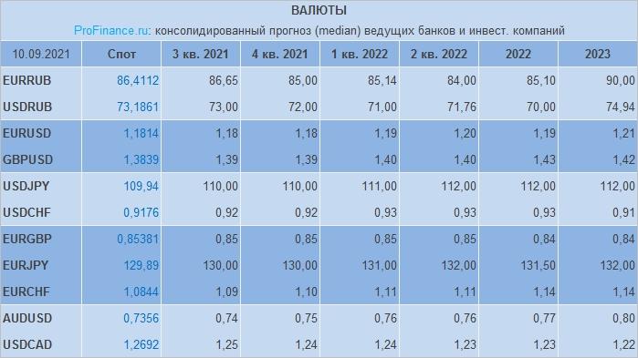 Прогноз по рублю, доллару, евро и другим валютам от банков и инвесткомпаний: сентябрь 2021 г.