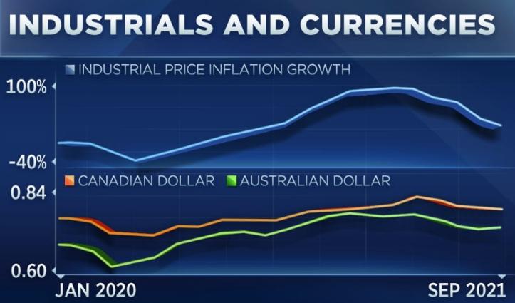Спад в мировой промышленной экономике уже начался, подтверждает график валют