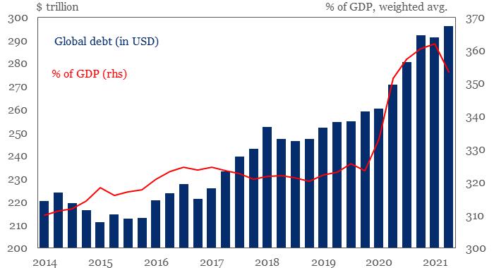 Глобальный долг вырос с начала пандемии на $36 трлн и почти достиг $300 трлн