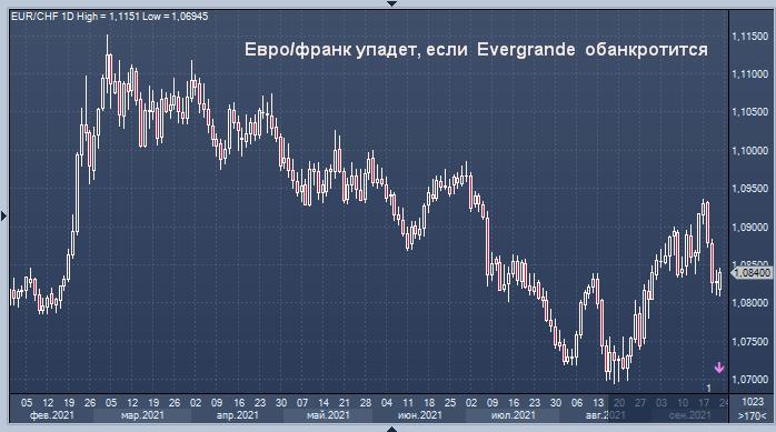 Швейцарский национальный банк предостерег насчет Evergrande