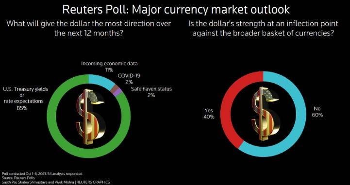 Король доллар еще не готов отречься от престола