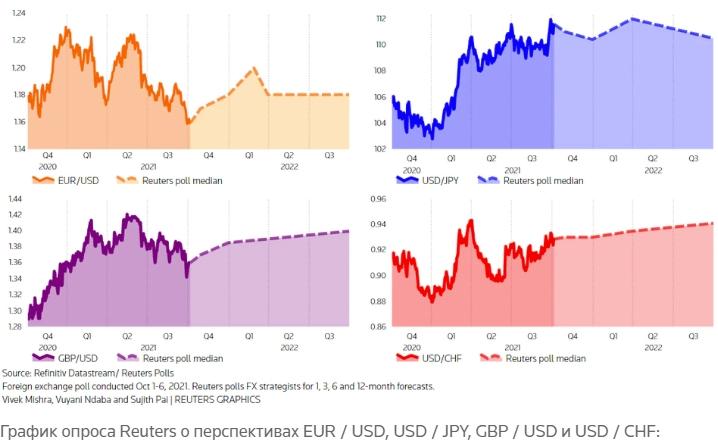 График опроса Reuters о перспективах EUR / USD, USD / JPY, GBP / USD и USD / CHF